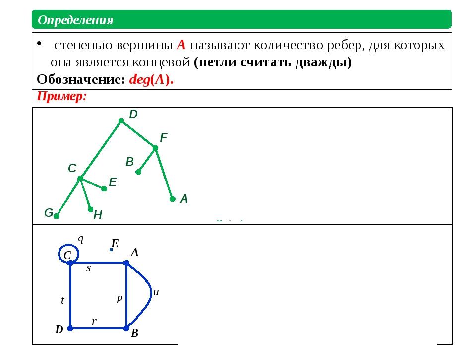 степенью вершины A называют количество ребер, для которых она является конце...