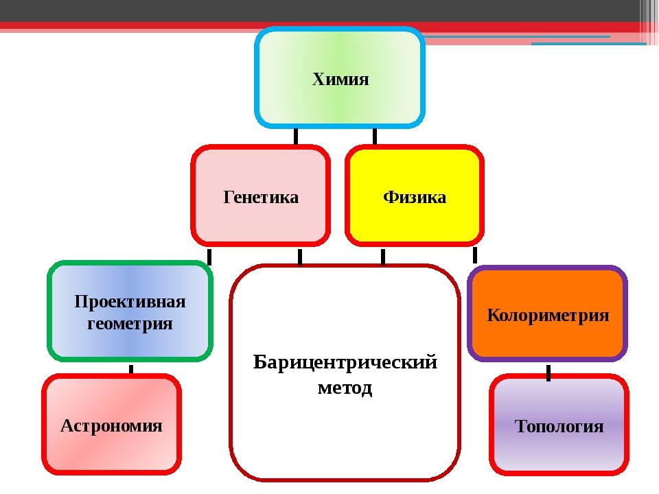 Генетика Проективная геометрия Химия Барицентрический метод Физика Колориметр...