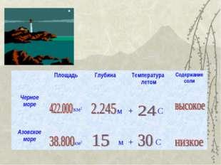 ПлощадьГлубинаТемпература летомСодержание соли Черное море км2 м  + С