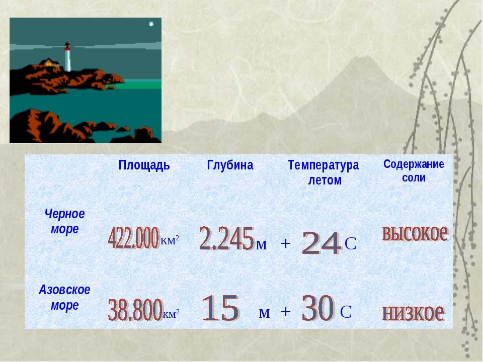 ПлощадьГлубинаТемпература летомСодержание соли Черное море км2 м  + С...