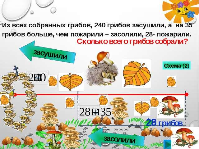 засушили засолили 28 грибов Сколько всего грибов собрали? Из всех собранных...