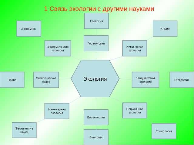 1 Связь экологии с другими науками