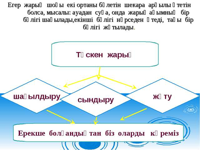 Егер жарық шоғы екі ортаны бөлетін шекара арқылы өтетін болса, мысалы: ауадан...