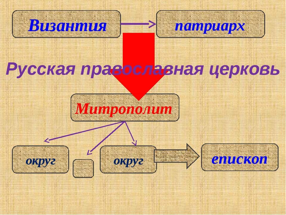 Митрополит Русская православная церковь епископ округ округ Византия патриарх