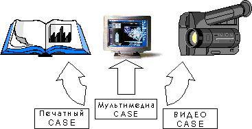 Схема 2. Виды представления CASE.