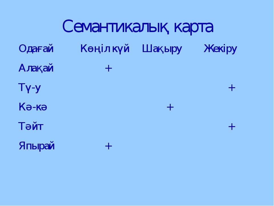 Семантикалық карта ОдағайКөңіл күй Шақыру Жекіру Алақай +  Тү-у + Кә...