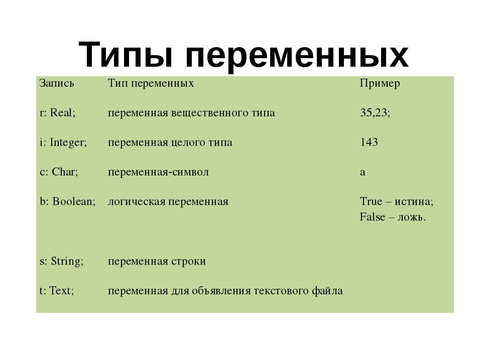 Типы переменных Запись Тип переменных Пример r: Real; переменная вещественног...