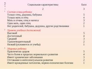№ п/пСоциальная характеристикаБалл 123 1Состав семьи ребенка Только отец