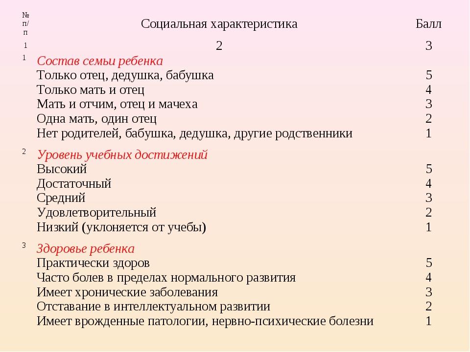 № п/пСоциальная характеристикаБалл 123 1Состав семьи ребенка Только отец...