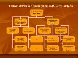 Генеалогическое древо рода М.Ю.Лермонтова