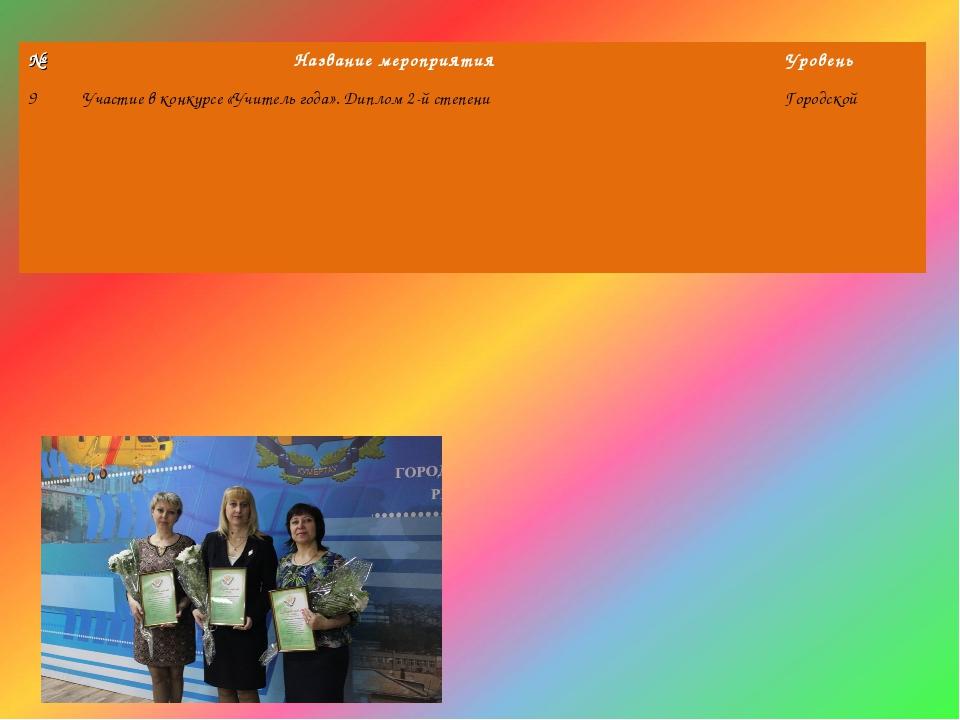 №Название мероприятияУровень 9Участие в конкурсе «Учитель года». Диплом 2-...