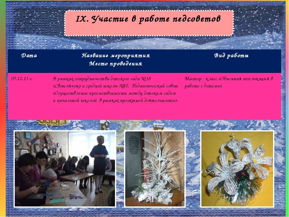 IX. Участие в работе педсоветов ДатаНазвание мероприятия Место проведенияВи...
