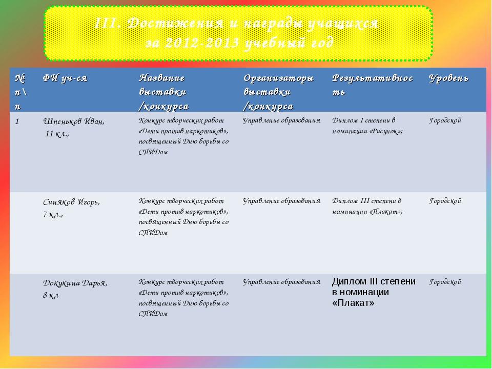 III. Достижения и награды учащихся за 2012-2013 учебный год № п\пФИ уч-сяНа...