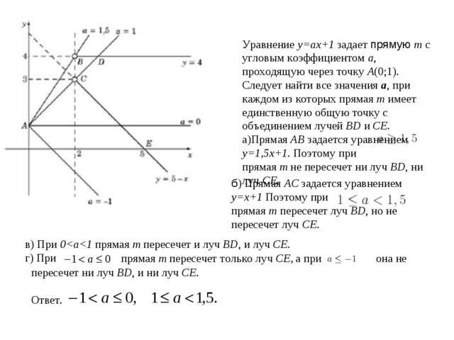 Уравнение y=ax+1 задает прямую m с угловым коэффициентом a, проходящую через...