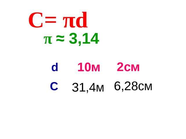 π ≈ 3,14 2см С= πd 6,28см 10м 31,4м d C