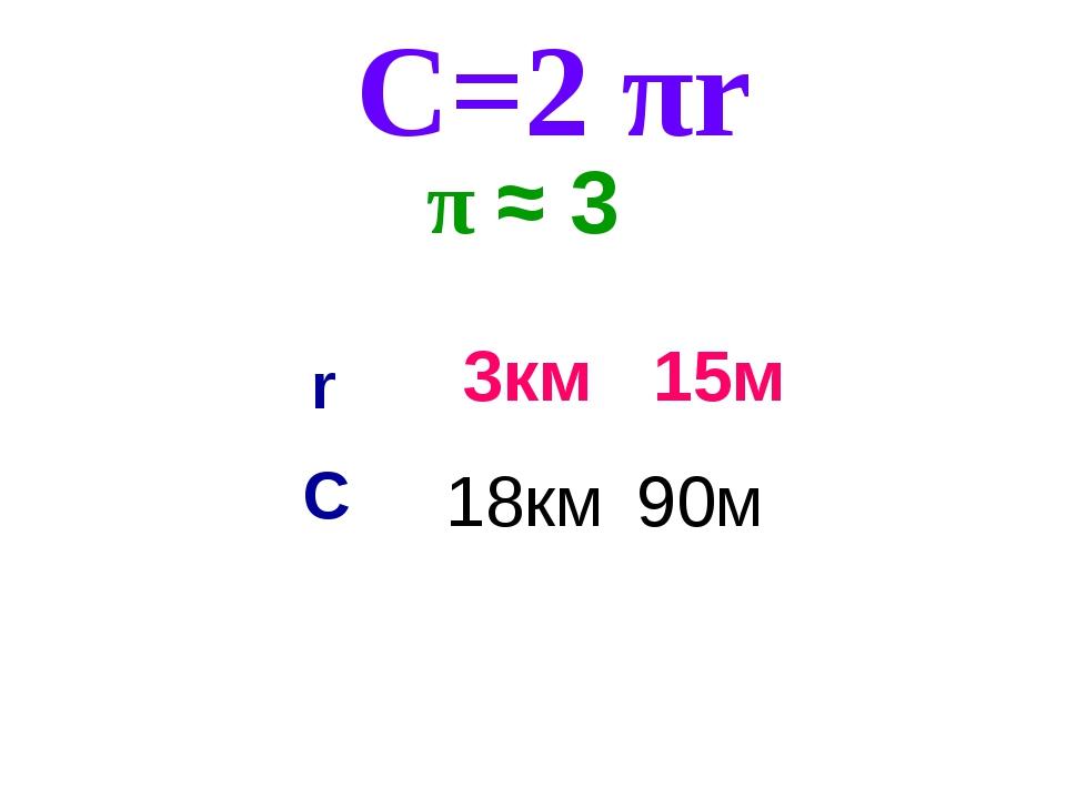 π ≈ 3 15м С=2 πr 90м 3км 18км r C