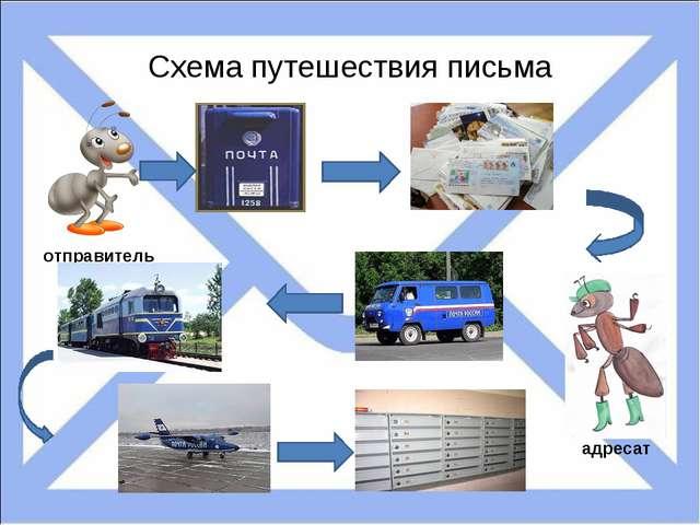 Схема путешествия письма отправитель адресат