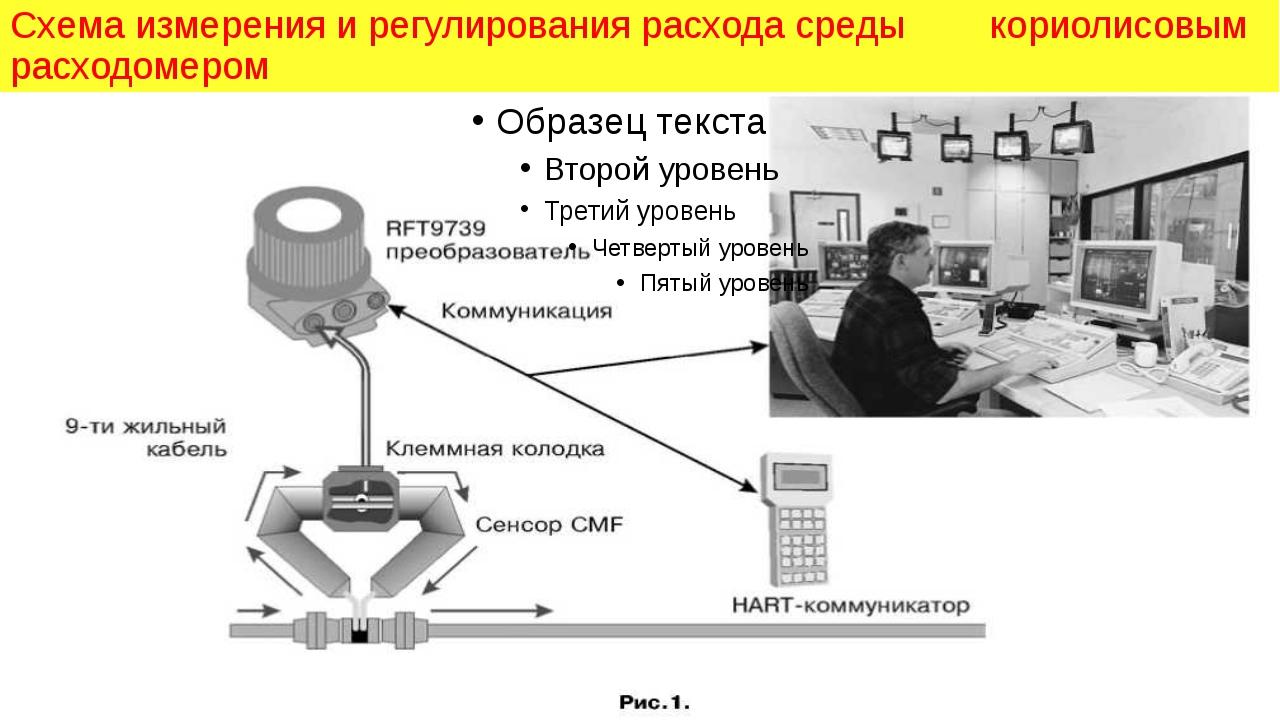 September 2000 Схема измерения и регулирования расхода среды кориолисовым рас...