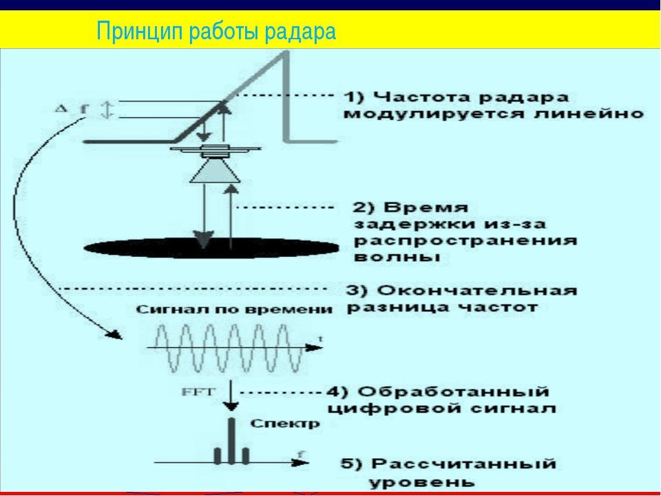 Принцип работы радара