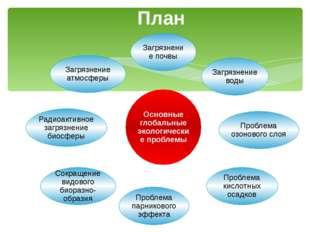 План Основные глобальные экологические проблемы Загрязнение почвы Загрязнение