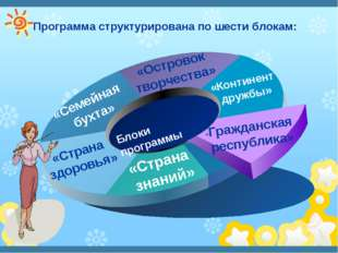 Программа структурирована по шести блокам: Блоки программы
