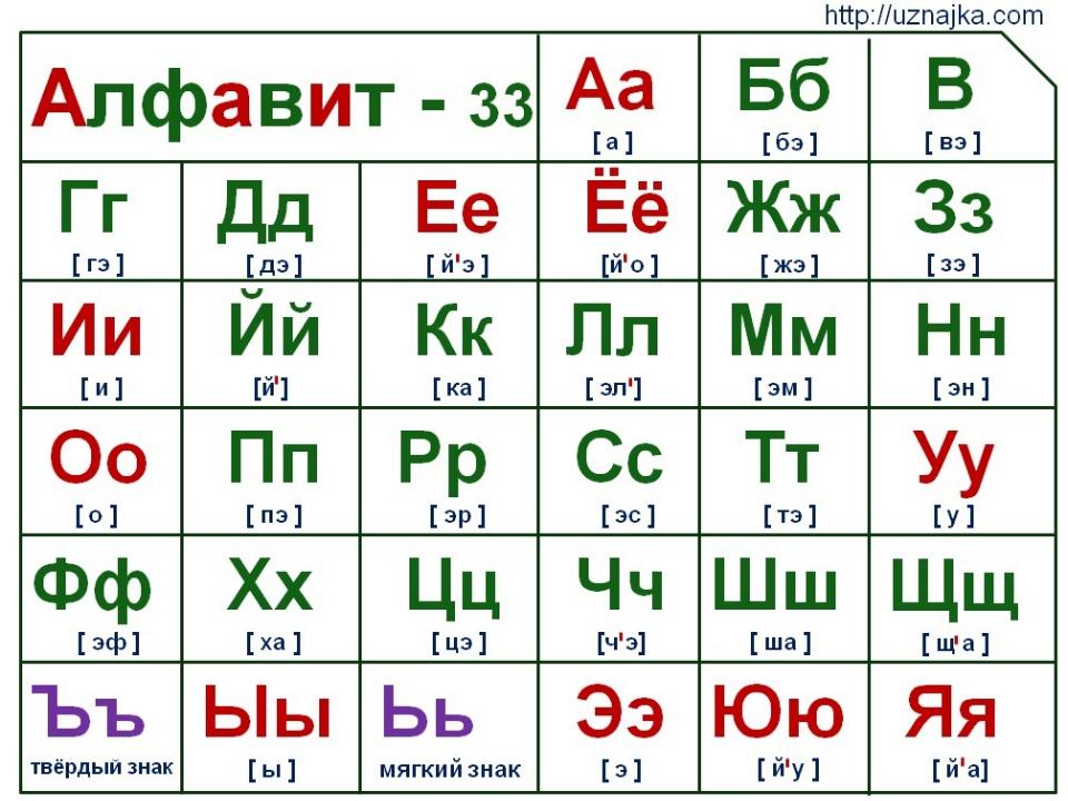 Познакомить ребят с алфавитом, научить написанию прописных букв, помочь непоседам освоить счет