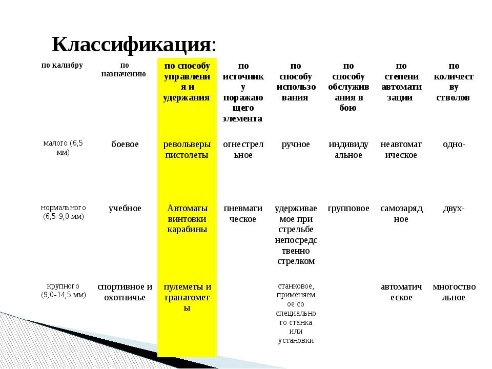 Классификация: по калибру по назначению по способу управления и удержания по...
