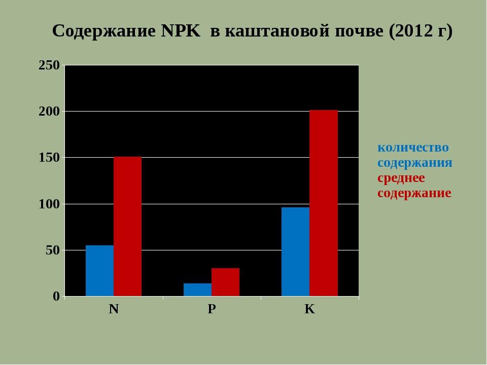Содержание NPK в каштановой почве (2012 г)