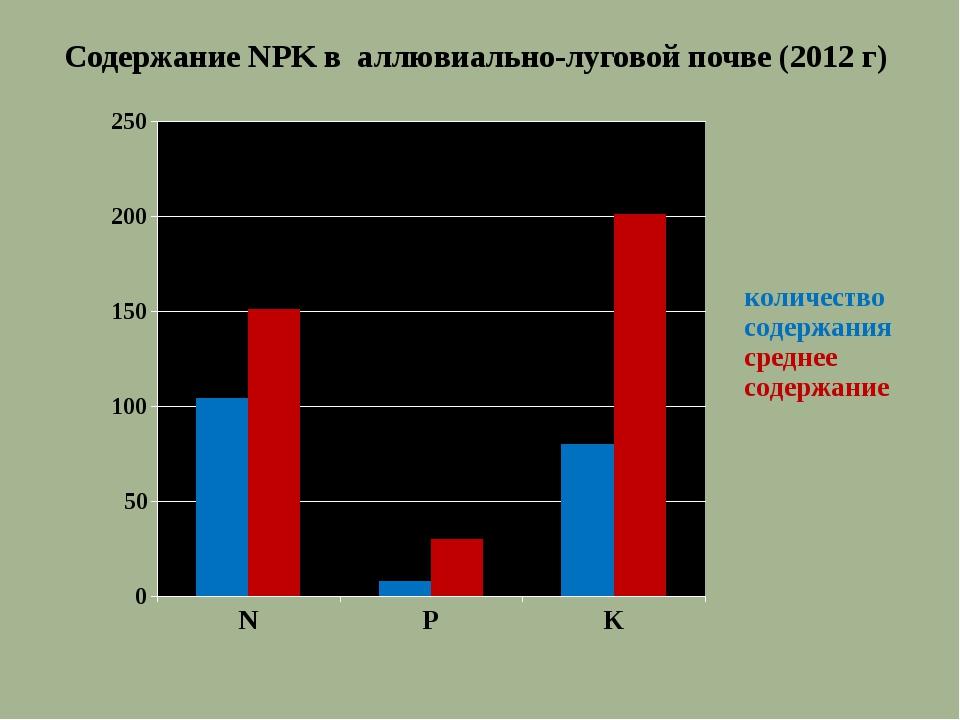 Содержание NPK в аллювиально-луговой почве (2012 г)