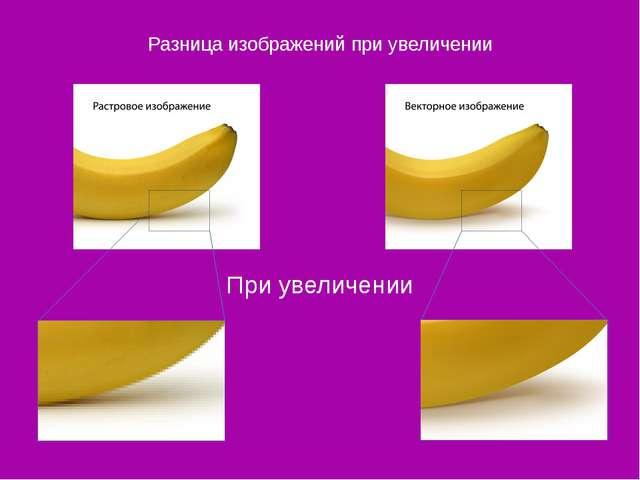 Разница изображений при увеличении При увеличении