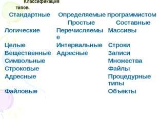 Классификация типов. СтандартныеОпределяемые программистом ПростыеСоставны