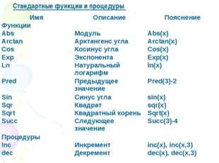 Стандартные функции и процедуры ИмяОписаниеПояснение Функции AbsМодульAb