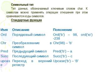 Символьный тип Тип данных, обозначаемый ключевым словом char. К символам можн