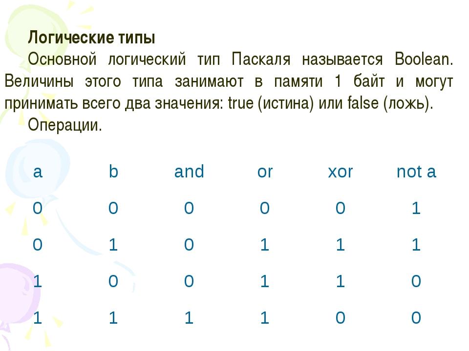 Логические типы Основной логический тип Паскаля называется Boolean. Величины...