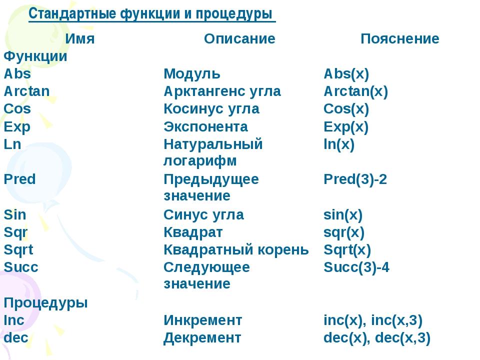 Стандартные функции и процедуры ИмяОписаниеПояснение Функции AbsМодульAb...
