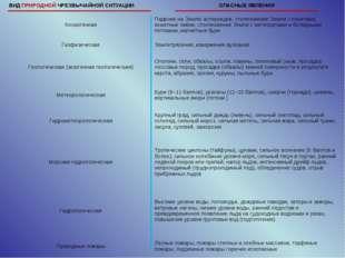 ВИД ПРИРОДНОЙ ЧРЕЗВЫЧАЙНОЙ СИТУАЦИИОПАСНЫЕ ЯВЛЕНИЯ КосмогеннаяПадение на Зе