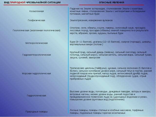 ВИД ПРИРОДНОЙ ЧРЕЗВЫЧАЙНОЙ СИТУАЦИИОПАСНЫЕ ЯВЛЕНИЯ КосмогеннаяПадение на Зе...