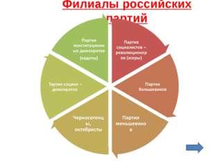 Филиалы российских партий