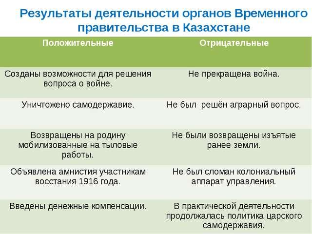 Результаты деятельности органов Временного правительства в Казахстане Положит...