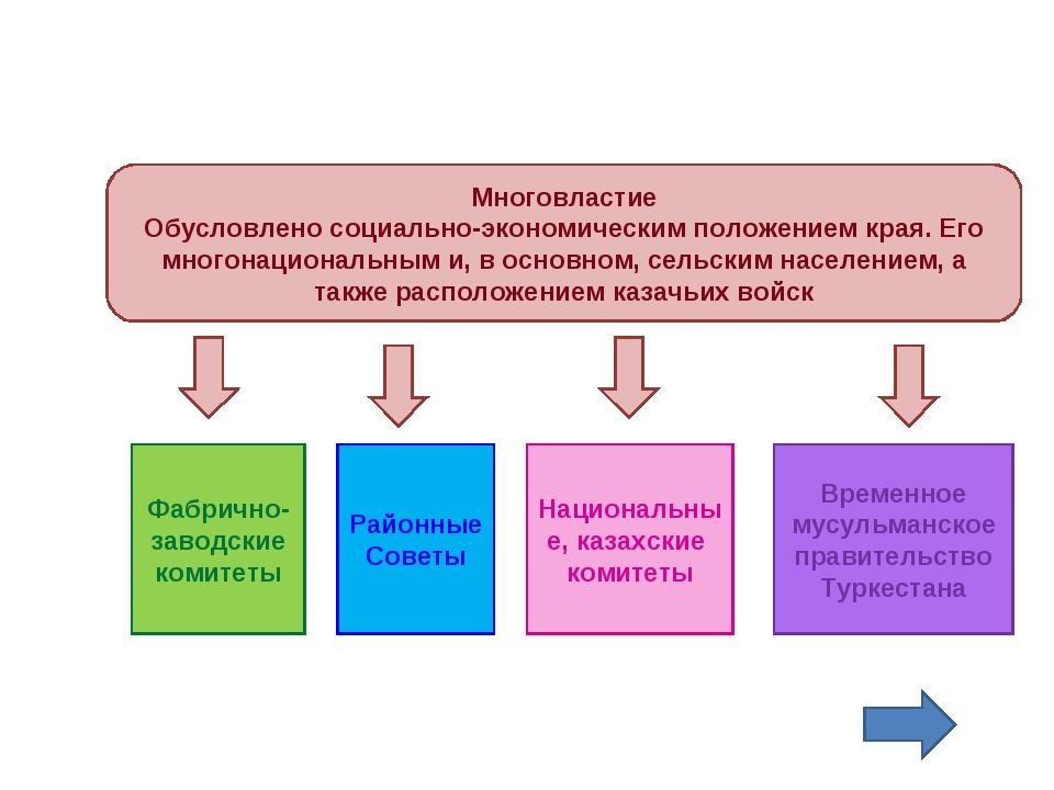 Многовластие Обусловлено социально-экономическим положением края. Его многона...