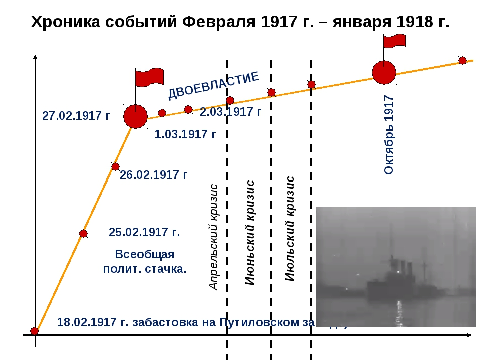 Хроника событий Февраля 1917 г. – января 1918 г. 18.02.1917 г. забастовка на...