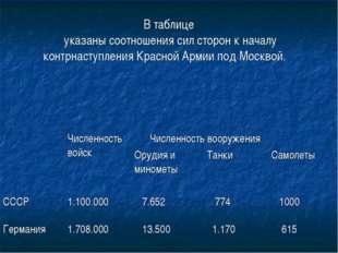 В таблице указаны соотношения сил сторон к началу контрнаступления Красной Ар
