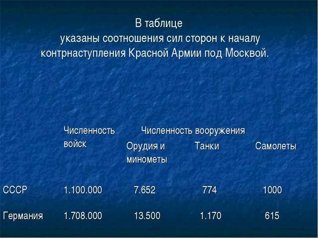 В таблице указаны соотношения сил сторон к началу контрнаступления Красной Ар...