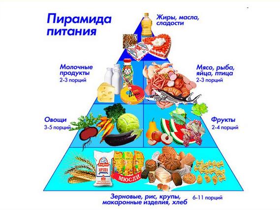 Презентация здоровому питанию