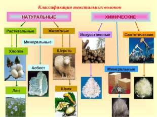 Классификация текстильных волокон НАТУРАЛЬНЫЕ ХИМИЧЕСКИЕ Искусственные Минера