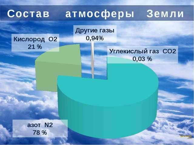 Значение диффузии стр. 29 учебника Состав атмосферы Земли азот N2 78 % Кислор...