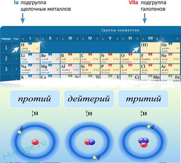 водород-изотопы-положение-в-таблице-периодической.jpg