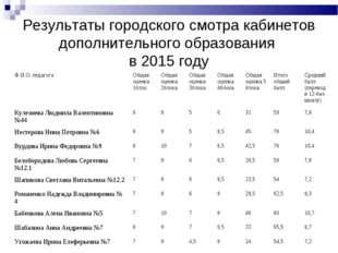 Результаты городского смотра кабинетов дополнительного образования в 2015 год