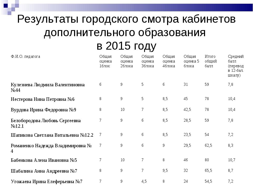 Результаты городского смотра кабинетов дополнительного образования в 2015 год...