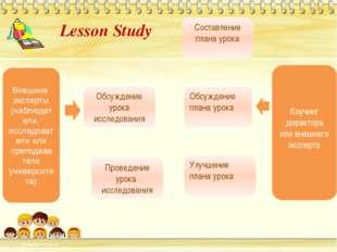 Обсуждение плана урока Улучшение плана урока Коучинг директора или внешнего э